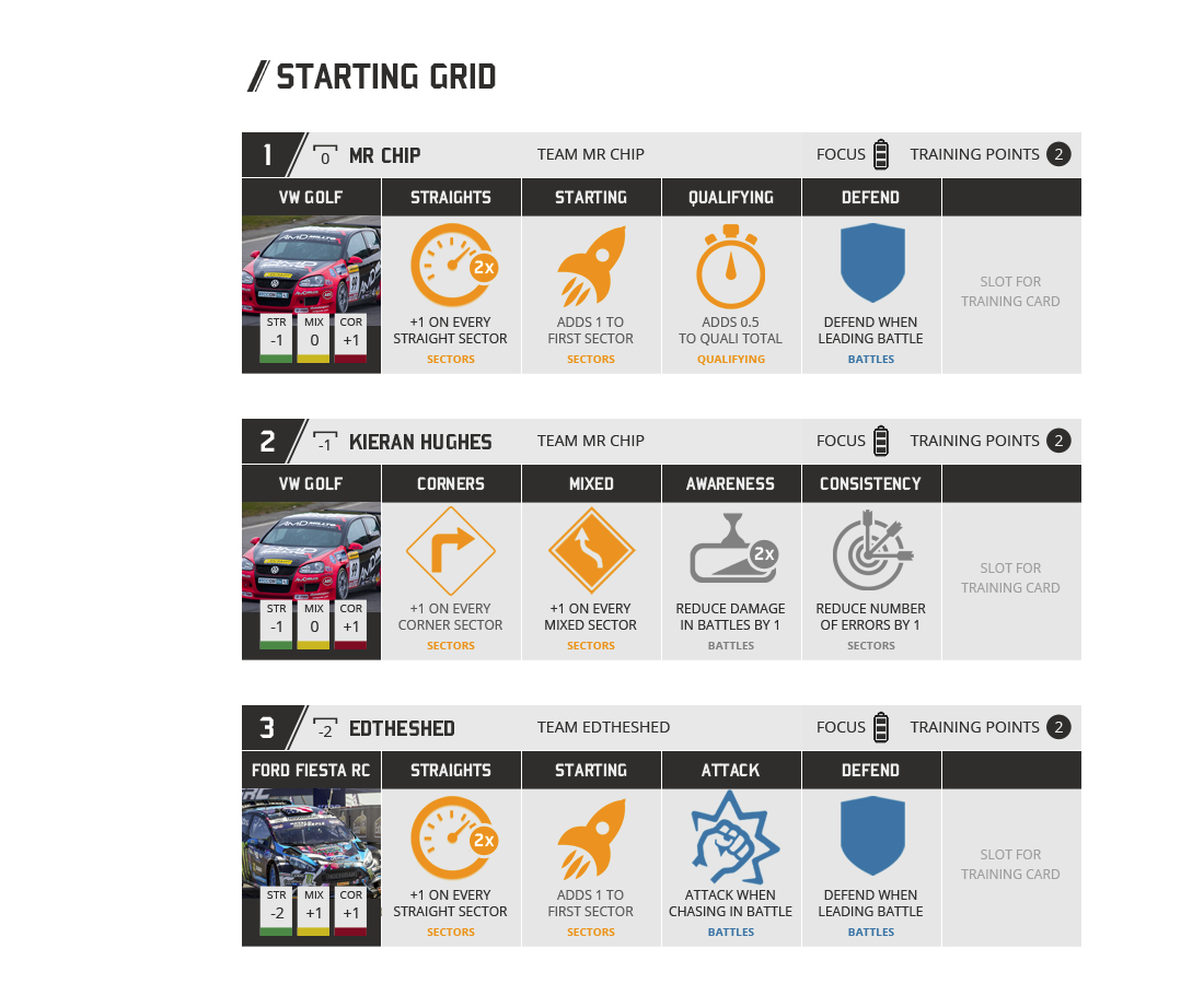 The vertical starting grid with decks of cards for each player, as well as their position and rank on the grid, training points and focus displayed.